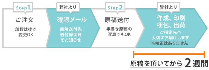 新幹線チケット風席札オーダーならではの安心感