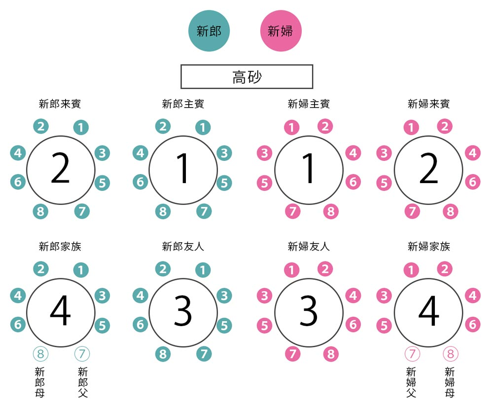 席次表の座席配置順